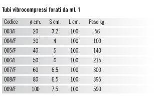 Tubi Forati Per Drenaggio I Manufatti In Cemento Di Cestaro